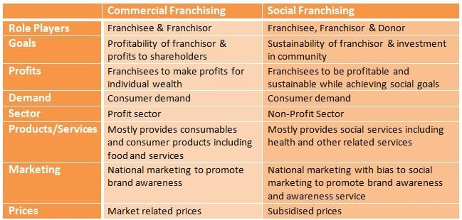 Social Franchising versus Commercial Franchising