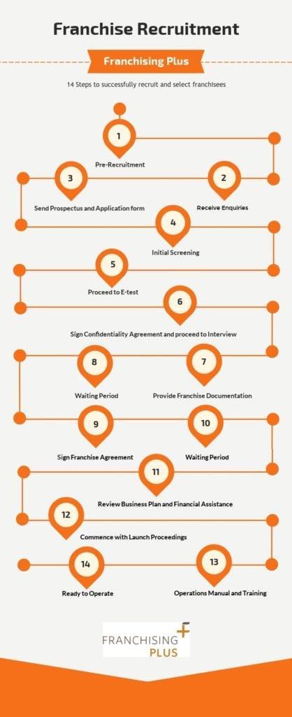 Franchise Recruitment infographic